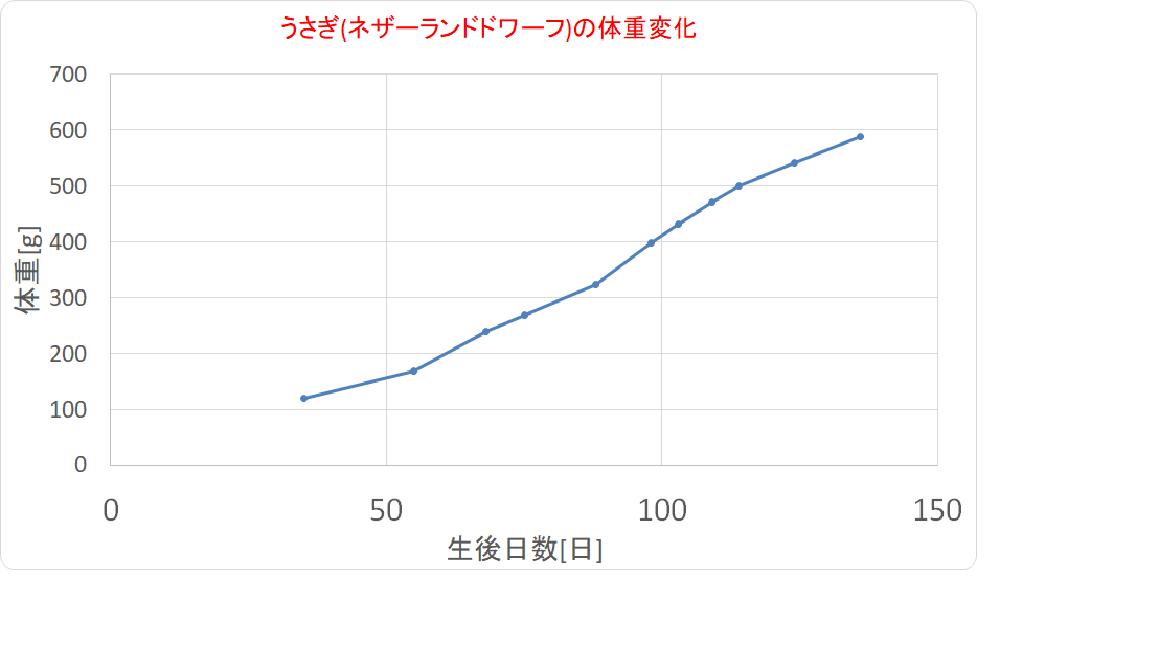 うさぎ成長速度グラフ