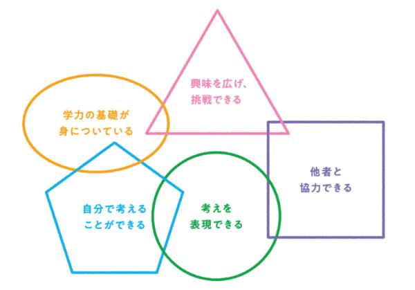 Z会幼児コース方針