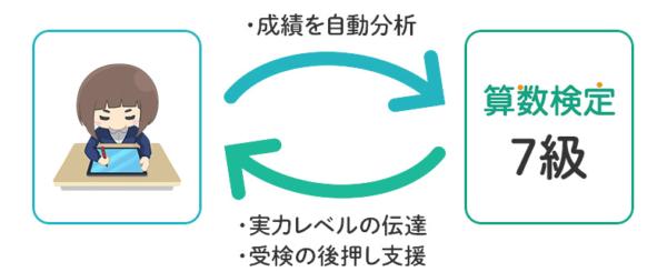 RISU 算数検定マスター