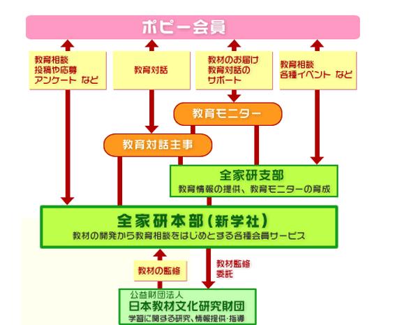 ポピー組織図