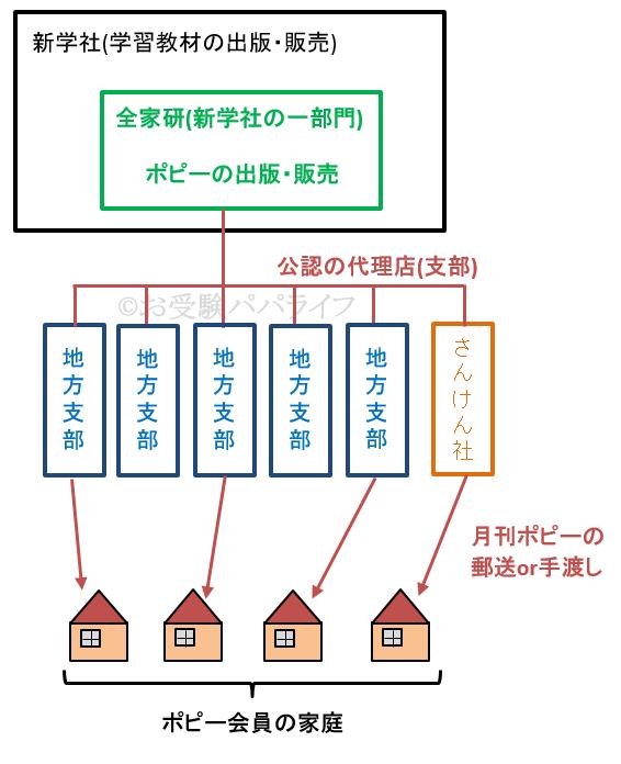 さんけん社と全家研の関係