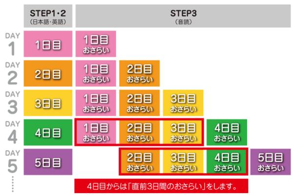 七田式400パー学習法